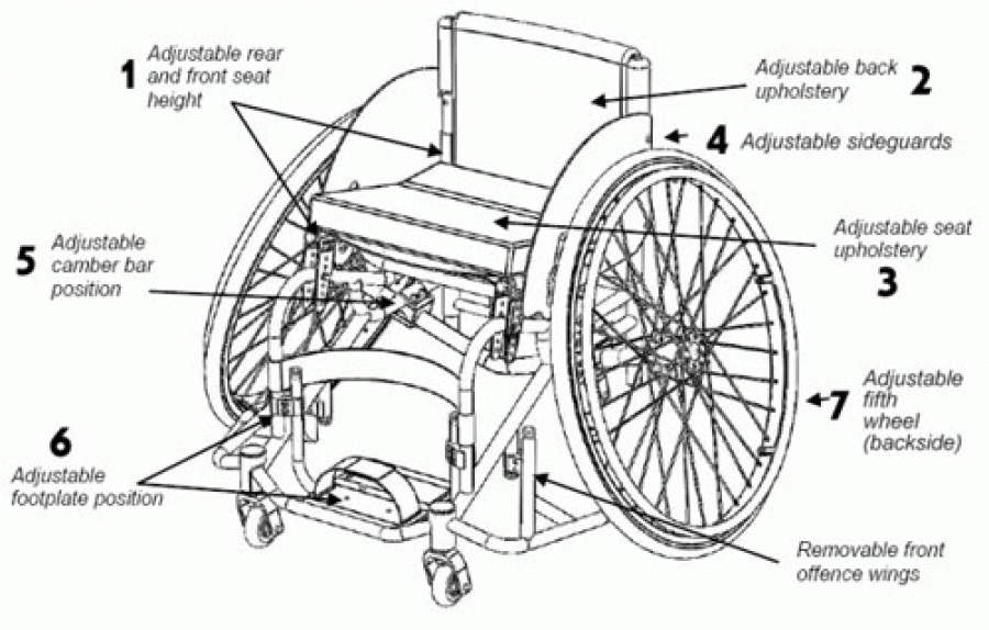 Wheelchair and walker care and maintenance